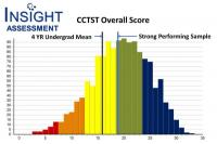 Report graphic of histogram showing distribution of CCTST Overall Critical Thinking score comparison percentiles