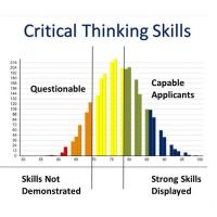 Histogram showing CCTST Critical Thinking Skills Overall Strong and Weak Score Distribution