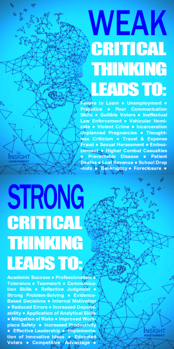 Comparison of weak critical thinking to strong critical thinking and the results produce by each such as failure to learn/academic success, prejudice/tolerance, sexual harassment/professionalism, violent crime/strong problem-solving, embezzlement/mitigation of risk, poor communication skills/implementation of innovative ideas, gullible voters/educated voters