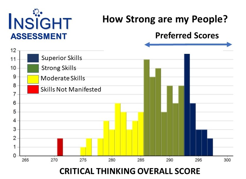 Insight Assessment report graphic showing range of Overall Critical Thinking Scores for 14 employees. Superior, Strong, Moderate and Not Manifested Skills are highlighted